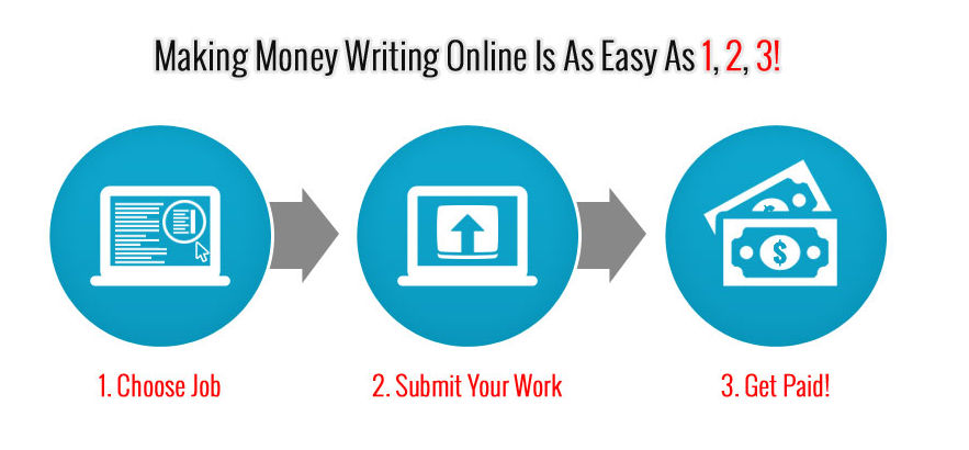 Making money writing online easy
